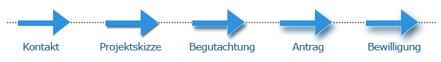 Grafik: Kontakt, Projektskizze, Begutachtung, Antrag, Bewilligung